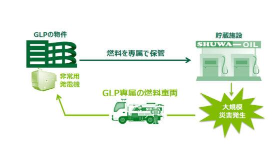 GLPの付加価値サービス(非常用燃料)