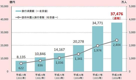 旅行消費額と訪日外国人旅行者の推移