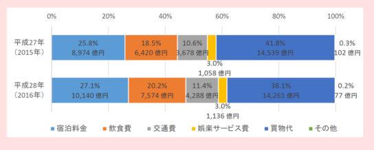 費目別の訪日外国人旅行消費額
