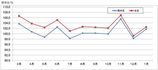 月次売上高前年比推移