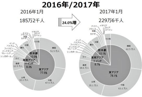 訪日外客数のシェアの比較