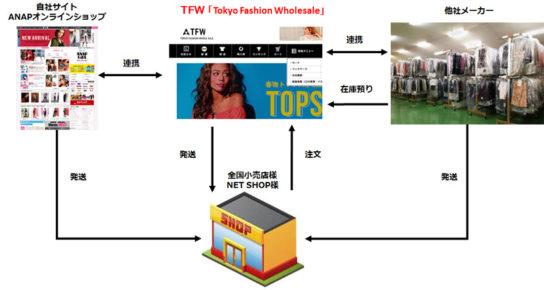 20170412annp 544x290 - ANNP/卸販売サイト「Tokyo Fashion Wholesale」開始