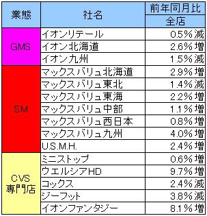 0170519aeon - イオン/4月のイオンリテール売上高0.5%減