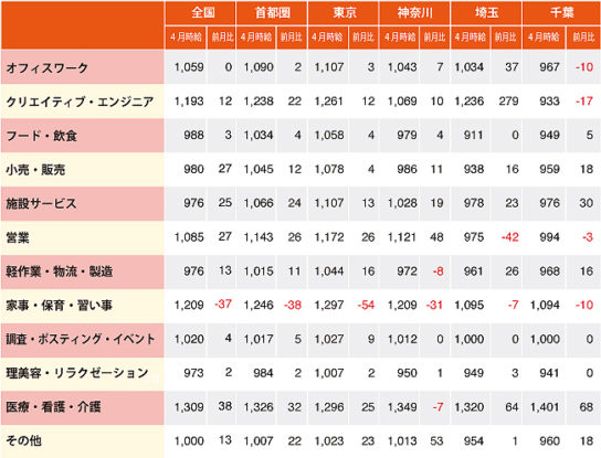 パート・アルバイト職種別平均時給(首都圏)、単位:円、※-は事例僅少