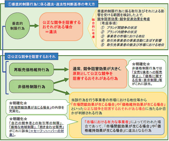 適法・違法性判断基準の更なる明確化