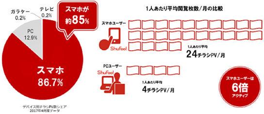 ユーザーの約85%がスマホで閲覧