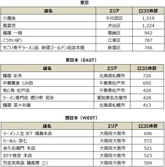 ラーメン口コミ数TOP5