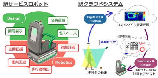 グループでの主なサービスロボットの研究開発