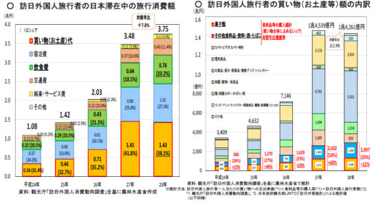 訪日外国人旅行者の旅行消費額、食料品等の購入額の推移