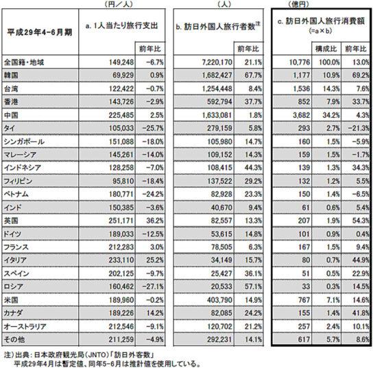訪日外国人1人当たり旅行支出