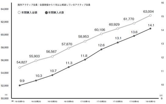 既存アクティブ会員1人あたりの年間購入金額・年間購入点数の推移