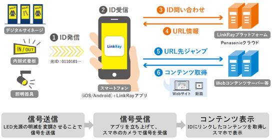 LinkRayの利用イメージ