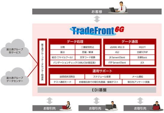 TradeFront/6Gの機能概要イメージ