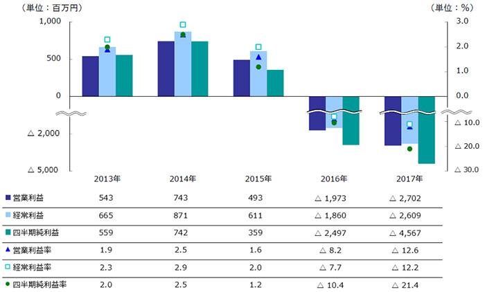 大塚家具/1~6月は当期損失45億円