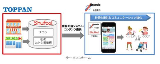 中国電力×Shufoo!アプリサービススキーム