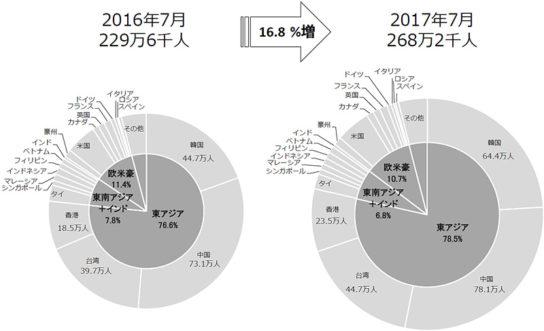 訪日外客数のシェアの比較2016年/2017年
