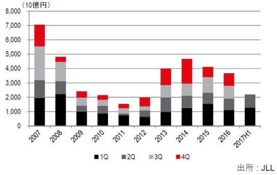 日本国内の投資総額推移