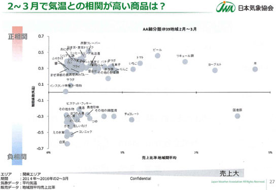 売上高と気象感応度の相関関係