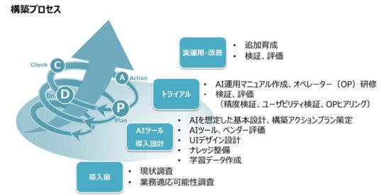 AIトータルソリューションサービスの導入イメージ