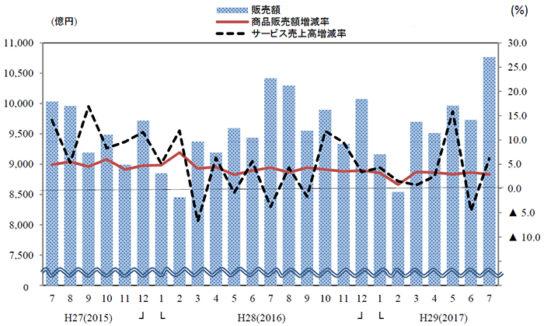 ンビニエンスストア販売額・前年同月比増減率の推移
