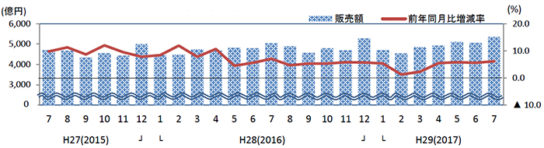 20170830saledrug 544x148 - ドラッグストア/7月の売上高は6.2%増の5358億円(経産省調べ)