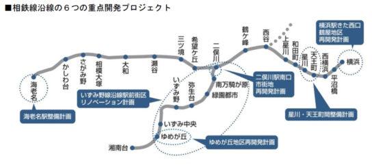 相鉄線沿線の6つの重点開発プロジェクト