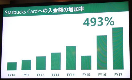 スターバックスカードへの入金の増加率