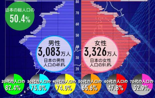 日本総人口の各年代に占める会員数の割合