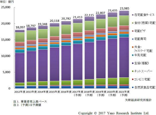 食品宅配総市場規模