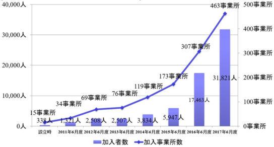 ベネフィット・ワン企業年金基金全体の加入者数・事業所数推移