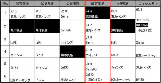 2017年度生活用品店/ホームセンター6指標順位(中央値まで)