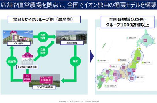 食品資源循環モデル構築へ