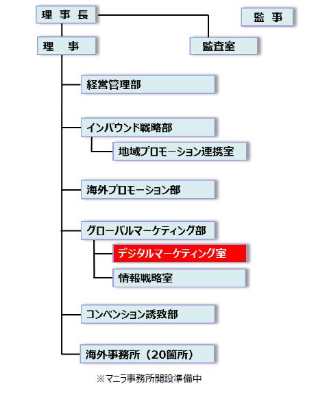 日本政府観光局の組織図