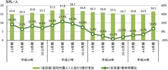 訪日外国人1人当たり旅行支出の推移