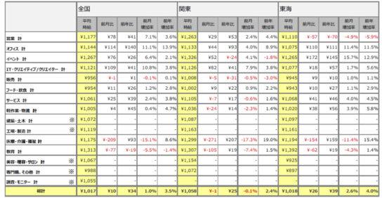 職種別平均時給 全国・関東・東海(2017年9月)