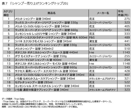 シャンプー売り上げランキングトップ20