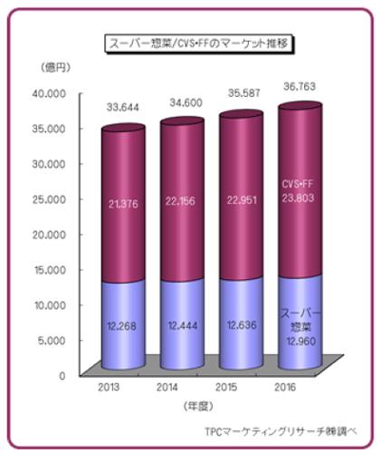 スーパー惣菜・CVS・FF市場推移