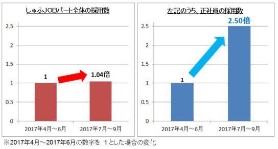 しゅふJOBパート全体と正社員の採用数比較
