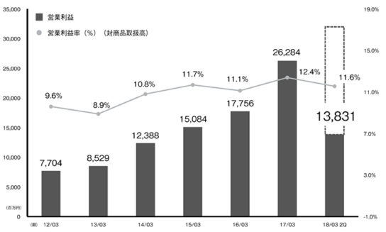 営業利益・営業利益率(対商品取扱高)の推移