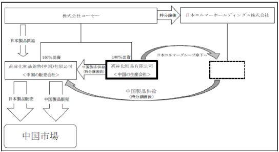 中国事業イメージ図