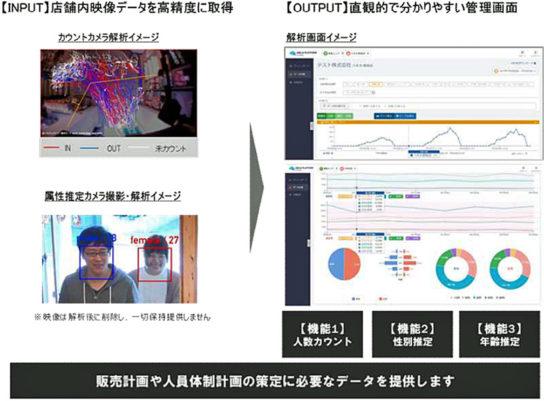 解析サービスのイメージ