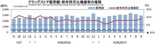 ドラッグストアの販売額・前年同月比の増減推移