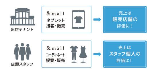 ECサイトの売上を店舗の実績に反映