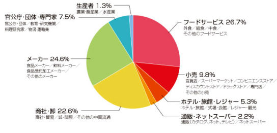 前回の来場者の業種別割合(同時開催のイベント含む)