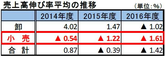 20171102teikoku1 - アパレル小売/利益率大幅悪化、店舗撤退で赤字増