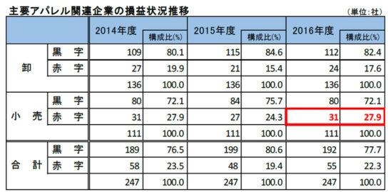 20171102teikoku3 544x269 - アパレル小売/利益率大幅悪化、店舗撤退で赤字増