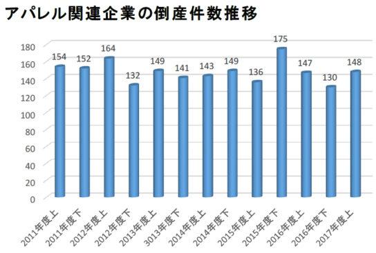 20171102teikoku4 544x367 - アパレル小売/利益率大幅悪化、店舗撤退で赤字増