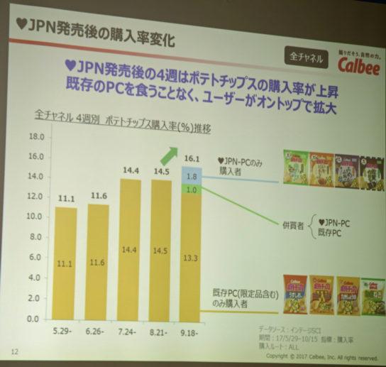 ポテトチップス購入率の変化