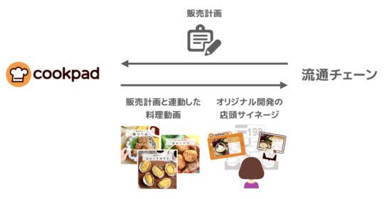 cookpad storeTV