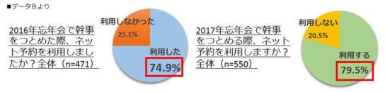2016年忘年会幹事がネット予約をした割合は75%